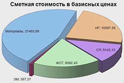 Сметный расчет стоимости СМР